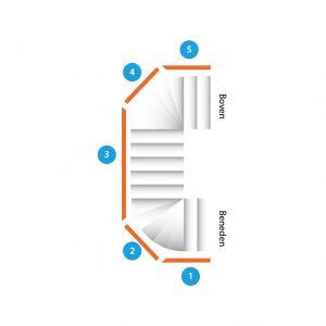 Trap met dubbele kwartdraai en vijf leuningen